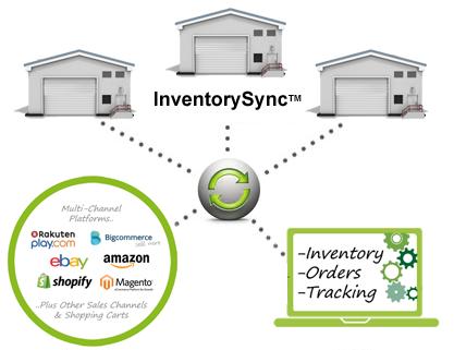 '1-click' sales channel integrations
